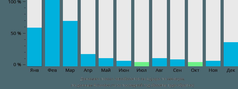 Динамика поиска авиабилетов из Адрара по месяцам