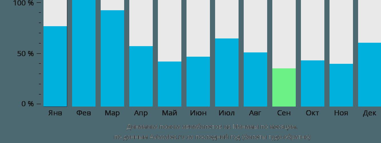 Динамика поиска авиабилетов из Манамы по месяцам