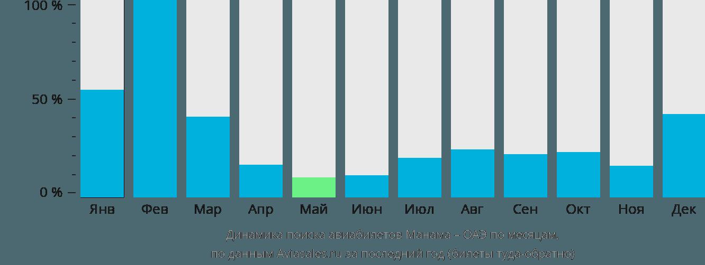 Динамика поиска авиабилетов из Манамы в ОАЭ по месяцам