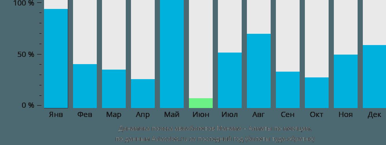 Динамика поиска авиабилетов из Манамы в Алматы по месяцам