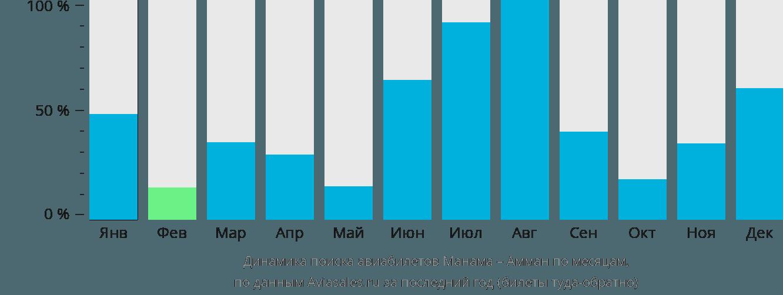 Динамика поиска авиабилетов из Манамы в Амман по месяцам