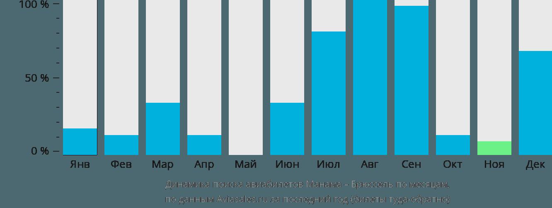 Динамика поиска авиабилетов из Манамы в Брюссель по месяцам