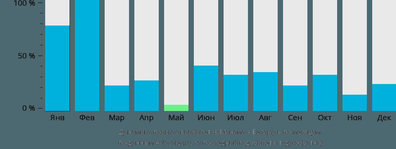 Динамика поиска авиабилетов из Манамы в Беларусь по месяцам