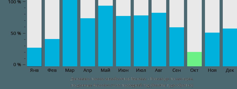Динамика поиска авиабилетов из Манамы в Кожикоде по месяцам