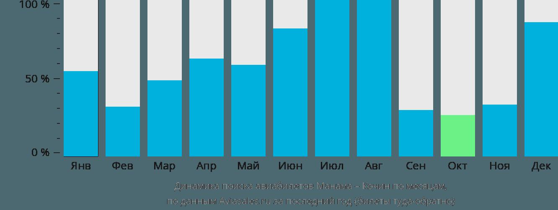 Динамика поиска авиабилетов из Манамы в Кочин по месяцам