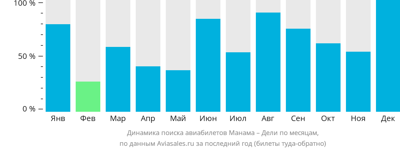 Динамика поиска авиабилетов из Манамы в Дели по месяцам