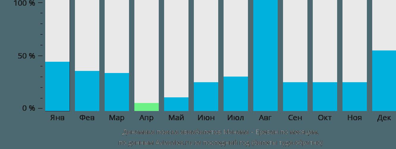 Динамика поиска авиабилетов из Манамы в Ереван по месяцам