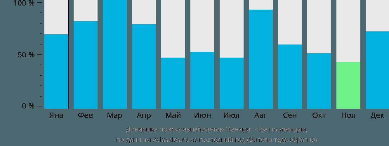 Динамика поиска авиабилетов из Манамы в Гоа по месяцам