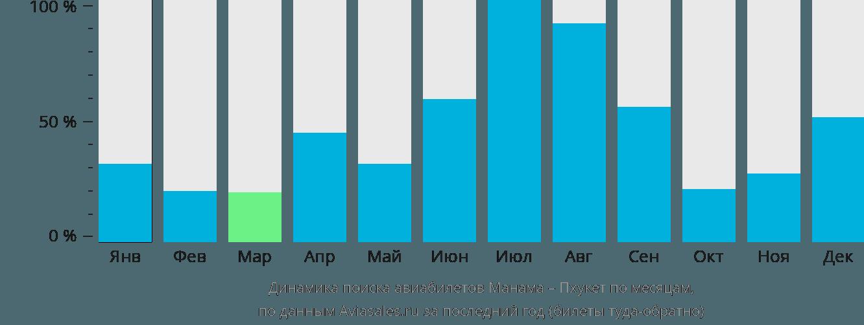 Динамика поиска авиабилетов из Манамы на Пхукет по месяцам