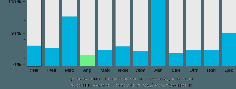 Динамика поиска авиабилетов из Манамы в Исламабад по месяцам