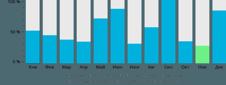 Динамика поиска авиабилетов из Манамы в Джидду по месяцам