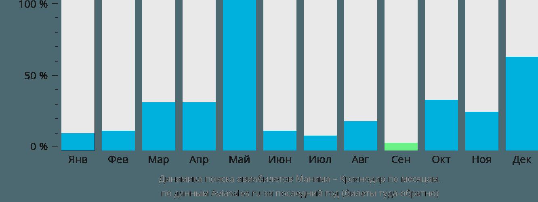Динамика поиска авиабилетов из Манамы в Краснодар по месяцам
