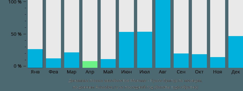 Динамика поиска авиабилетов из Манамы в Куала-Лумпур по месяцам