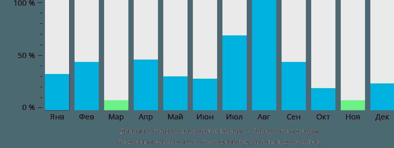 Динамика поиска авиабилетов из Манамы в Ларнаку по месяцам