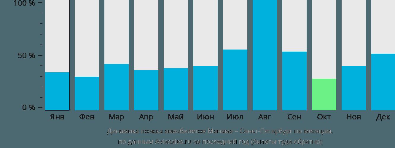 Динамика поиска авиабилетов из Манамы в Санкт-Петербург по месяцам