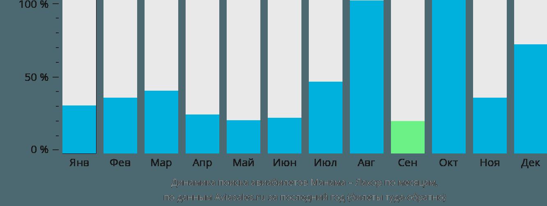 Динамика поиска авиабилетов из Манамы в Лахор по месяцам