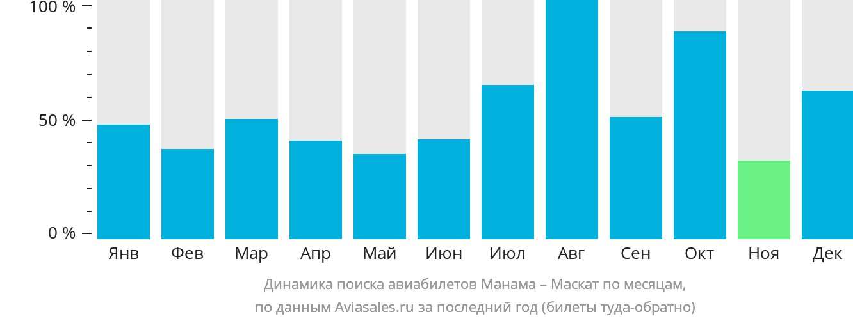 Динамика поиска авиабилетов из Манамы в Маскат по месяцам