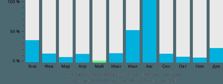 Динамика поиска авиабилетов из Манамы в Мешхед по месяцам
