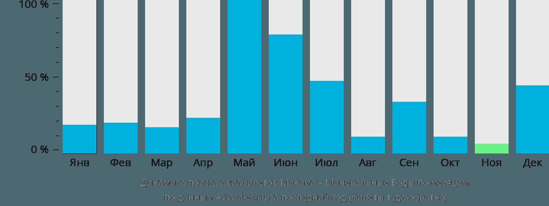 Динамика поиска авиабилетов из Манамы в Минеральные воды по месяцам