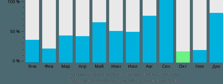 Динамика поиска авиабилетов из Манамы в Минск по месяцам