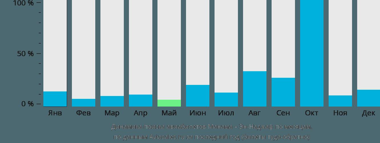 Динамика поиска авиабилетов из Манамы в Эн-Наджаф по месяцам