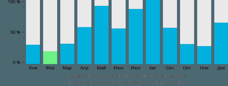 Динамика поиска авиабилетов из Манамы в Нью-Йорк по месяцам