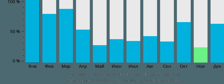 Динамика поиска авиабилетов из Манамы в Россию по месяцам