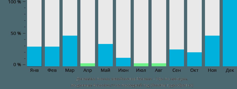 Динамика поиска авиабилетов из Манамы в Уфу по месяцам