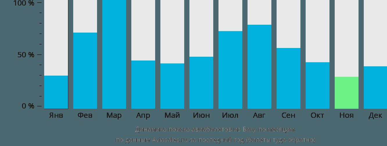 Динамика поиска авиабилетов из Баку по месяцам