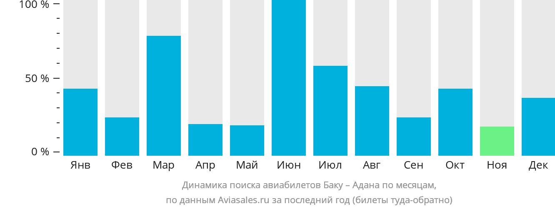 Динамика поиска авиабилетов из Баку в Адану по месяцам