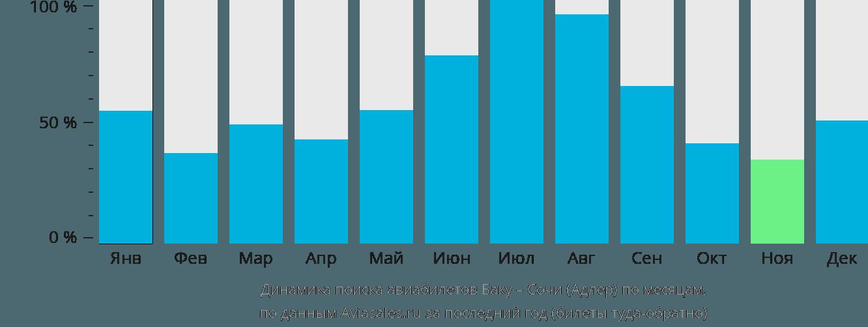 Динамика поиска авиабилетов из Баку в Сочи  по месяцам
