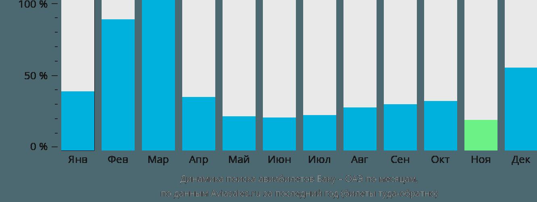 Динамика поиска авиабилетов из Баку в ОАЭ по месяцам