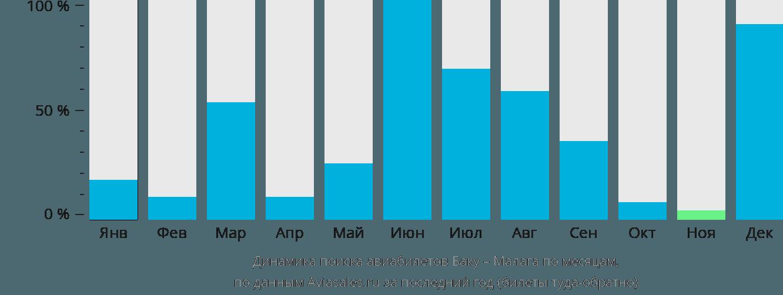 Динамика поиска авиабилетов из Баку в Малагу по месяцам