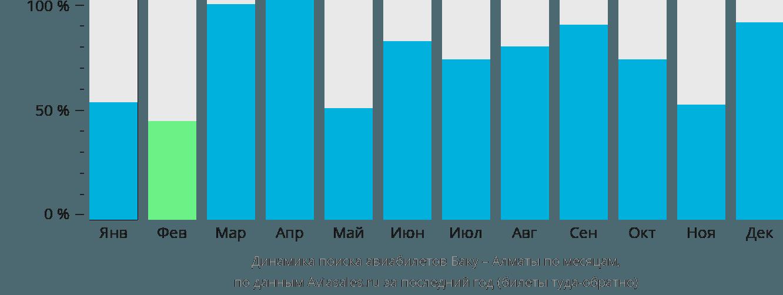 Динамика поиска авиабилетов из Баку в Алматы по месяцам