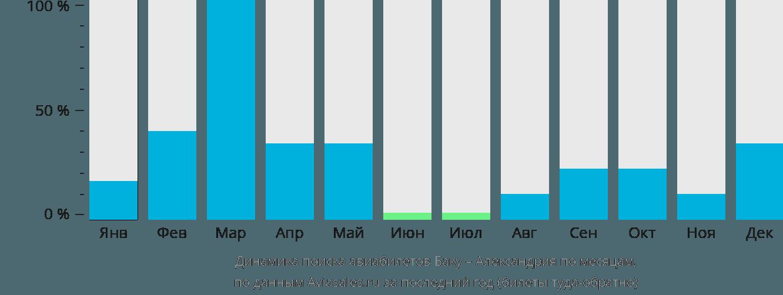 Динамика поиска авиабилетов из Баку в Александрию по месяцам