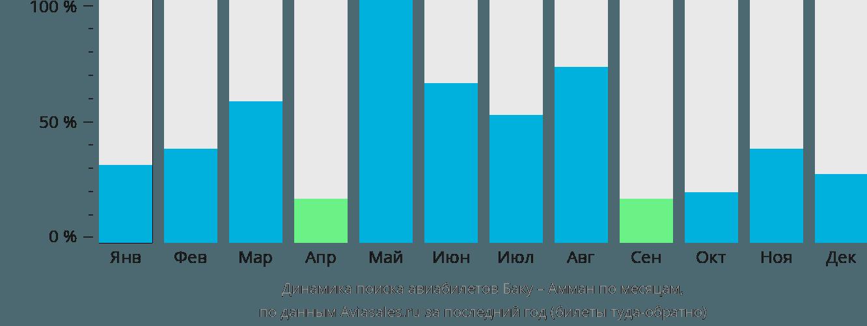 Динамика поиска авиабилетов из Баку в Амман по месяцам