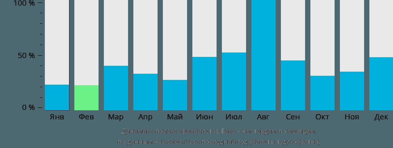 Динамика поиска авиабилетов из Баку в Амстердам по месяцам