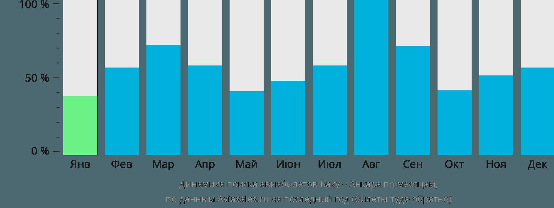 Динамика поиска авиабилетов из Баку в Анкару по месяцам