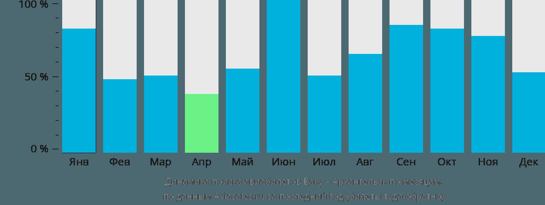 Динамика поиска авиабилетов из Баку в Архангельск по месяцам