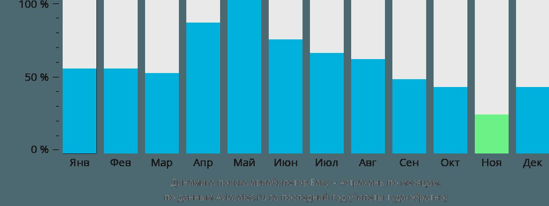 Динамика поиска авиабилетов из Баку в Астрахань по месяцам