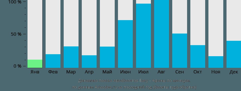 Динамика поиска авиабилетов из Баку в Афины по месяцам