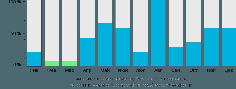 Динамика поиска авиабилетов из Баку в Атланту по месяцам