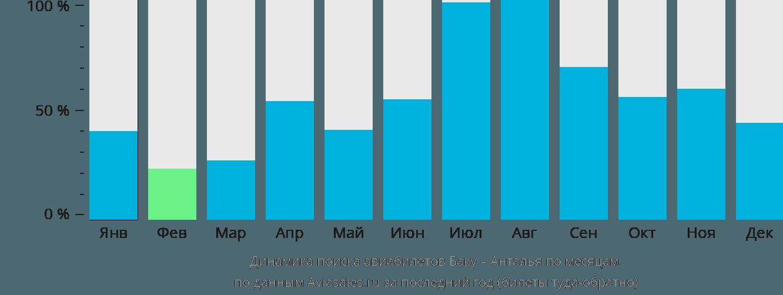 Динамика поиска авиабилетов из Баку в Анталью по месяцам