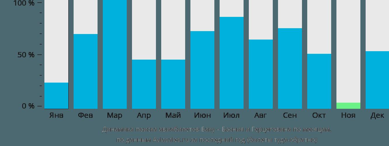 Динамика поиска авиабилетов из Баку в Боснию и Герцеговину по месяцам