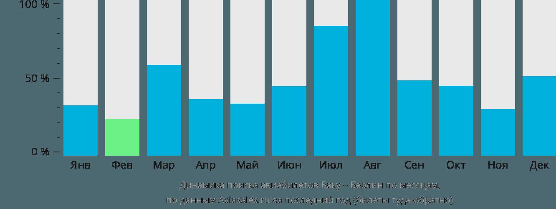 Динамика поиска авиабилетов из Баку в Берлин по месяцам