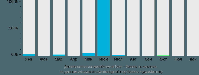 Динамика поиска авиабилетов из Баку в Бамако по месяцам