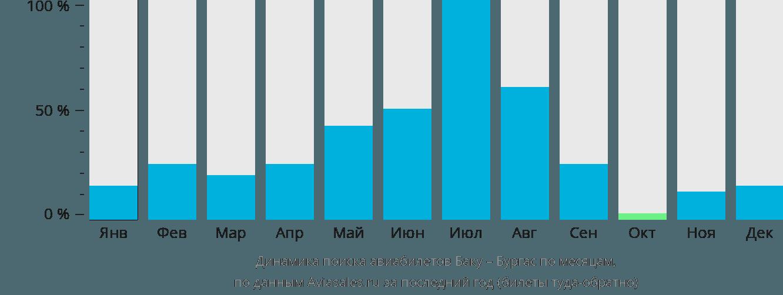 Динамика поиска авиабилетов из Баку в Бургас по месяцам