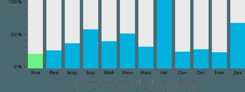Динамика поиска авиабилетов из Баку в Брюссель по месяцам