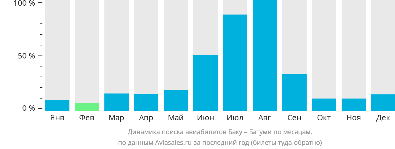 Динамика поиска авиабилетов из Баку в Батуми по месяцам