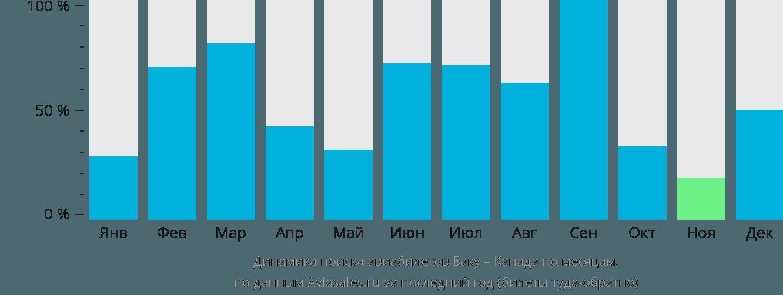 Динамика поиска авиабилетов из Баку в Канаду по месяцам